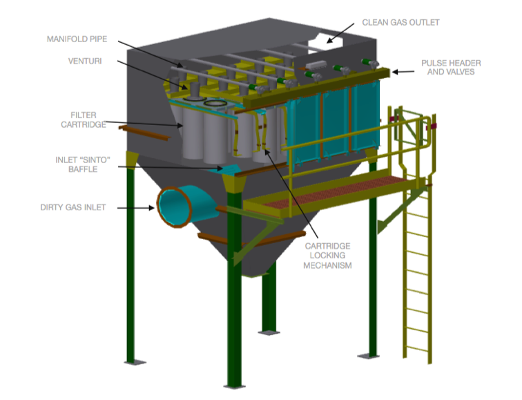Wheelabrator Cartridge Collector Diagram of how it works